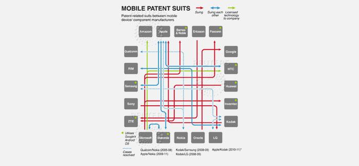 Les brevets : atouts majeurs dans le domaine des Smartphones et des tablettes numériques