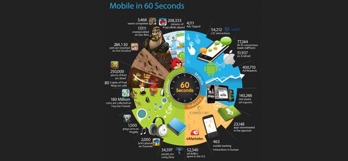 Les attentes des mobinautes et les usages des smartphones et tablettes