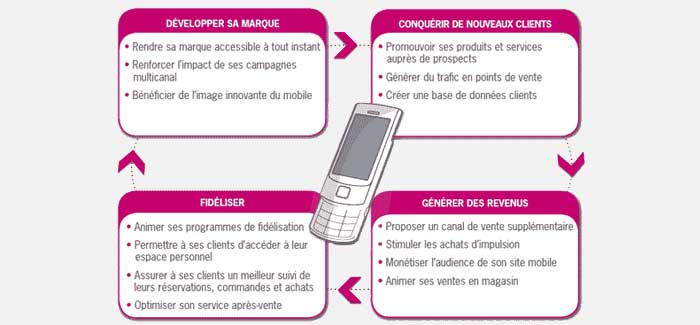 Les objectifs marketing mobile