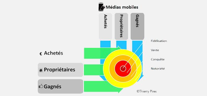 Intégration du marketing mobile